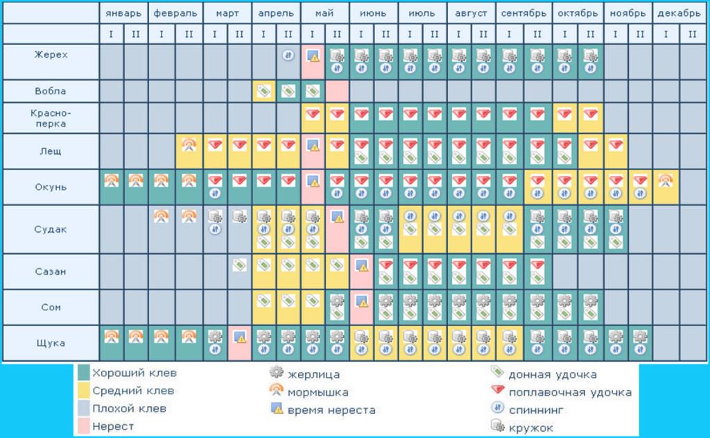 календарь клева на озерах